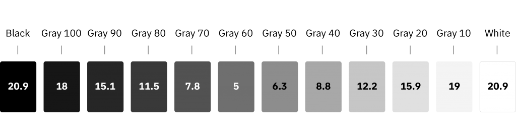 Gray palette IBM contrast 1024x274 - Jak tvořit systematické barvy pro digitální produkty
