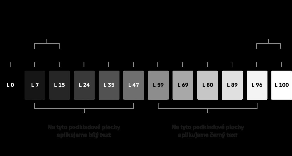 Gray palette linear IBM comparison V3 1024x548 - Jak tvořit systematické barvy pro digitální produkty