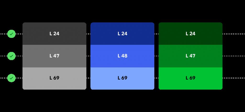 Lightness HSLuv 1024x470 - Jak tvořit systematické barvy pro digitální produkty