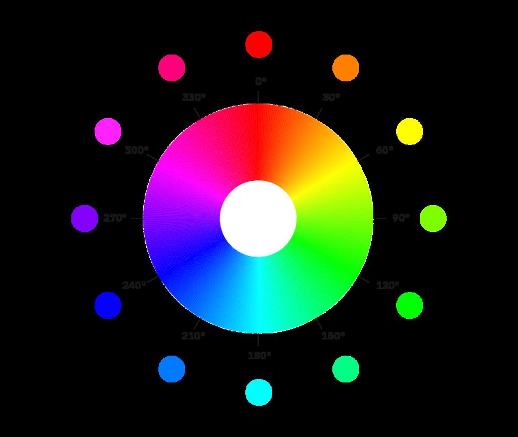 color wheel 1024x865 - Jak tvořit systematické barvy pro digitální produkty